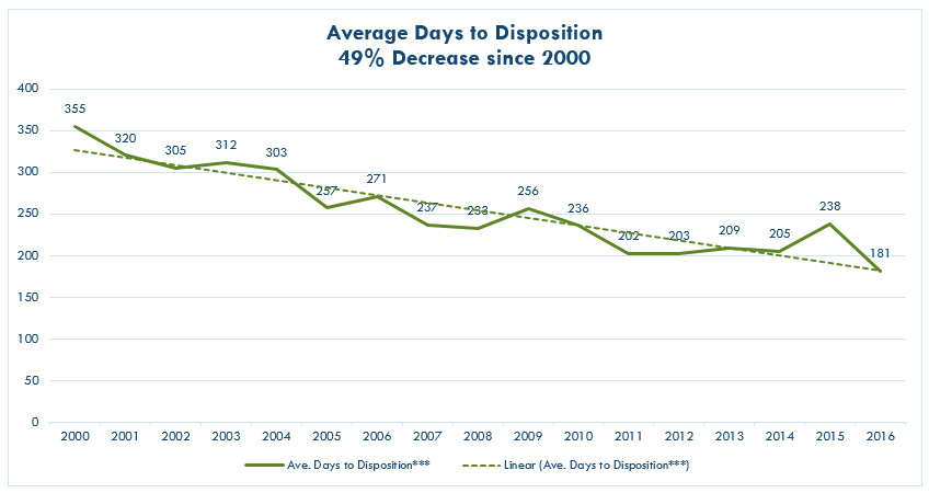 Average Days to Disposition