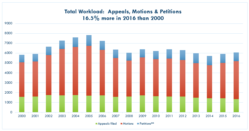 Total Workload: Appeals, Motions & Petitions